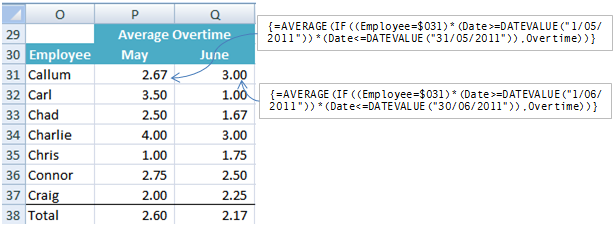Excel array formula AVERAGEIF example