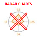 Excel Alternatives to Radar Charts