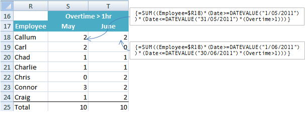 Excel array formula COUNTIF example 2
