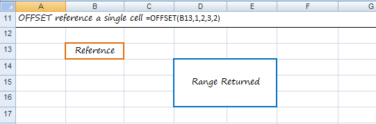 reference a single cell return a range