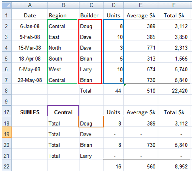 Excel-SUMIF-and-SUMIFS-Formulas-explained
