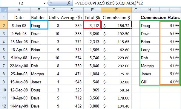 Excel VLOOKUP Formula